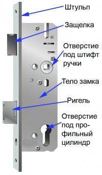 Устройство замков дверных